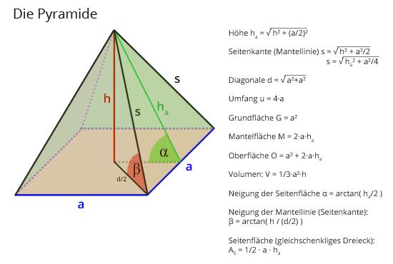 Noch etwas zur GroßenPyramide